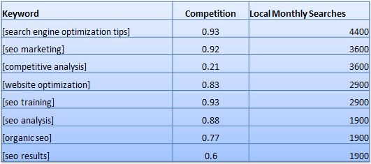 SEO Competitive Analysis Keywords  Competitive Analysis Report Example