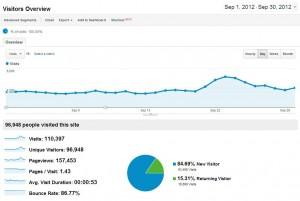 Primeiro mês 100000 visitas