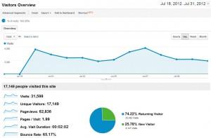 Blog Traffic Julho 2012