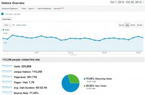 Blog Traffic Octobre 2012