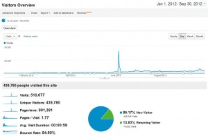Search traffic from Jan 2012 to Sep 2012