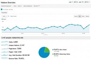 how to grow a new website to over 100000 organic visits per month