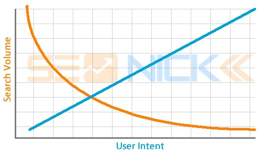 search volume vs intent