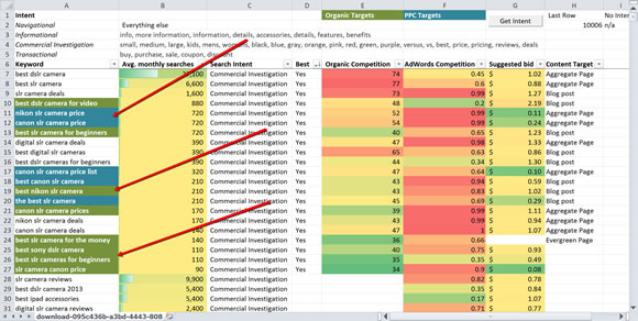 Why You Need To Build A Keyword Matrix
