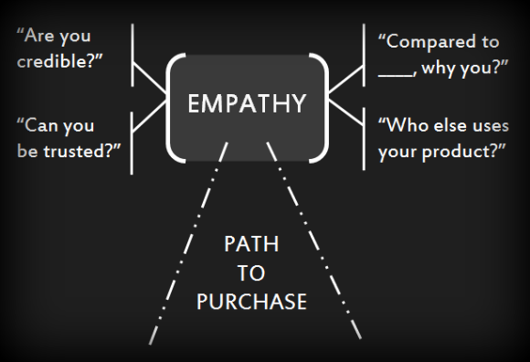 path_to_purchase_empathy_SEONick