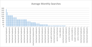 average monthly searches - outliers removed