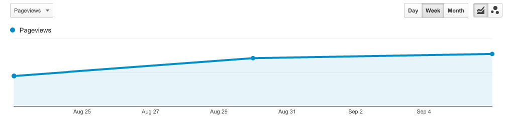 Consistent Improvement in Organic Traffic