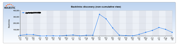 traffic spike that announced a manual penalty